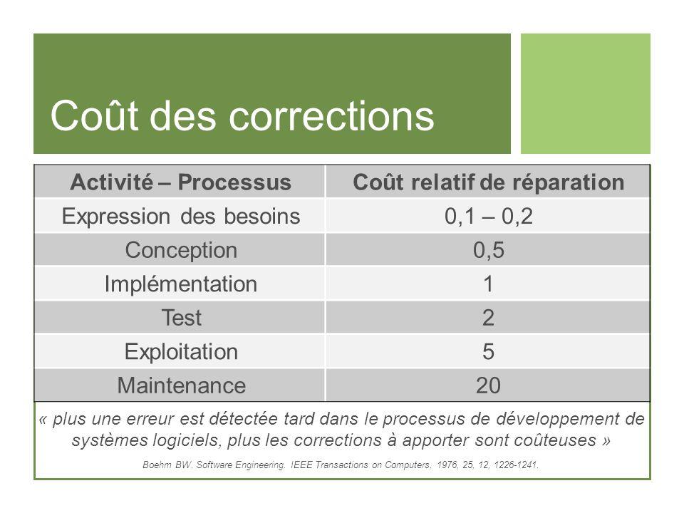 Coût des corrections Activité – ProcessusCoût relatif de réparation Expression des besoins0,1 – 0,2 Conception0,5 Implémentation1 Test2 Exploitation5