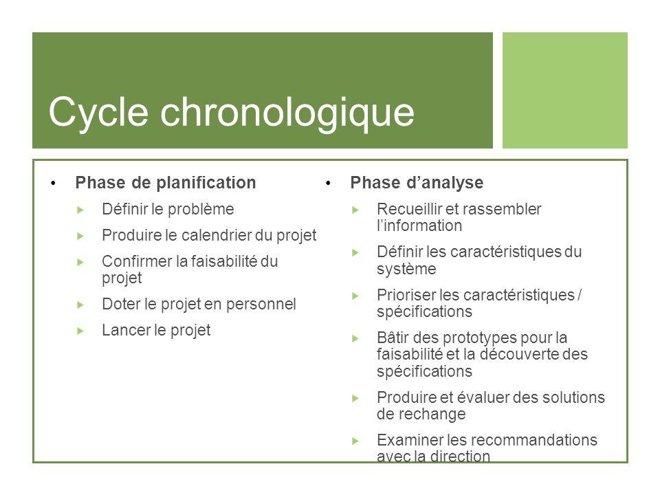 Cycle chronologique Phase de planification Définir le problème Produire le calendrier du projet Confirmer la faisabilité du projet Doter le projet en