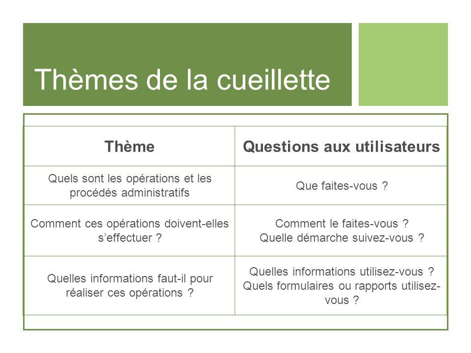 Thèmes de la cueillette ThèmeQuestions aux utilisateurs Quels sont les opérations et les procédés administratifs Que faites-vous ? Comment ces opérati