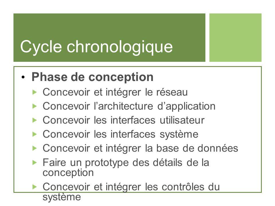 Cycle chronologique Phase de conception Concevoir et intégrer le réseau Concevoir larchitecture dapplication Concevoir les interfaces utilisateur Conc