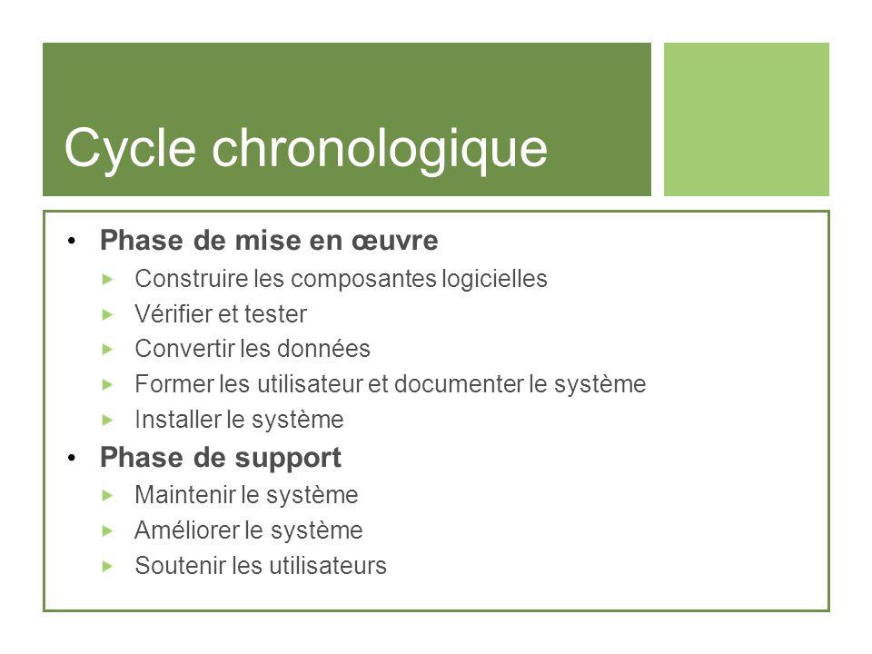 Cycle chronologique Phase de mise en œuvre Construire les composantes logicielles Vérifier et tester Convertir les données Former les utilisateur et d