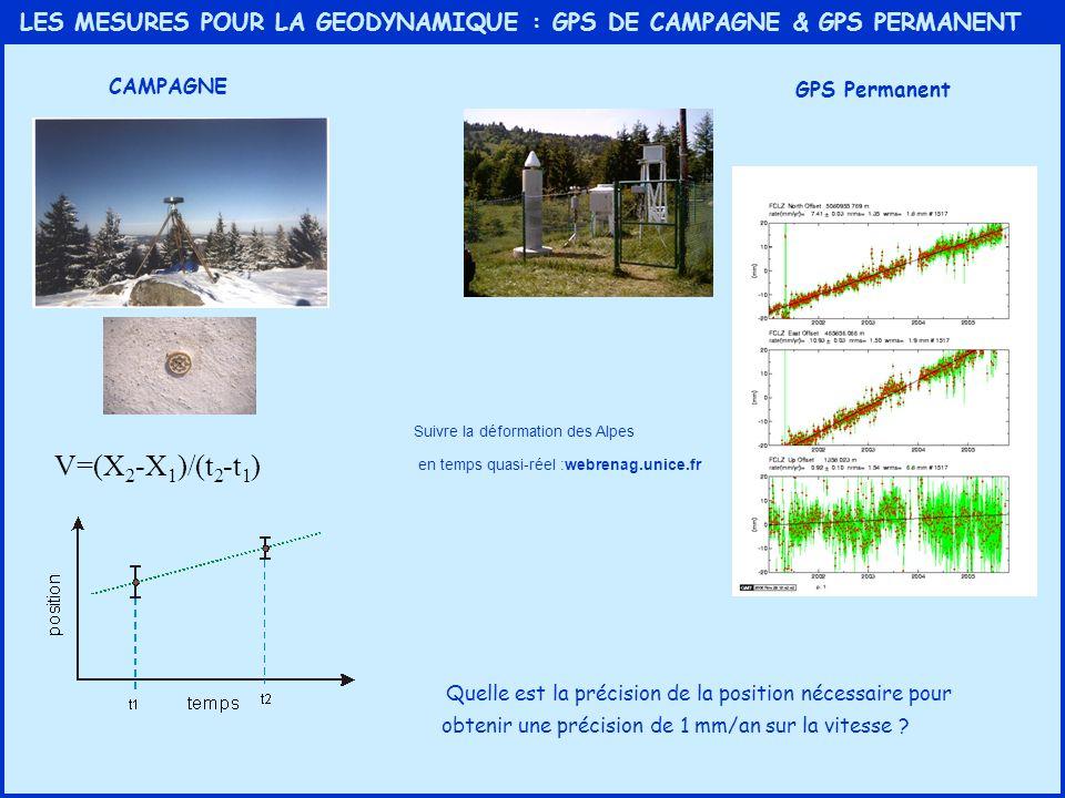 LES MESURES POUR LA GEODYNAMIQUE : GPS DE CAMPAGNE & GPS PERMANENT CAMPAGNE GPS Permanent V=(X 2 -X 1 )/(t 2 -t 1 ) Quelle est la précision de la posi