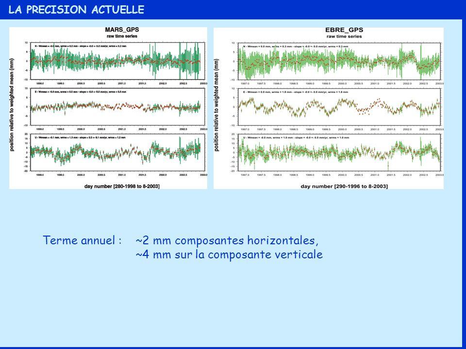 LA PRECISION ACTUELLE Terme annuel : ~2 mm composantes horizontales, ~4 mm sur la composante verticale