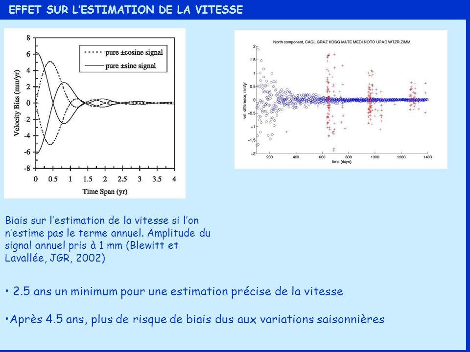 EFFET SUR LESTIMATION DE LA VITESSE Biais sur lestimation de la vitesse si lon nestime pas le terme annuel. Amplitude du signal annuel pris à 1 mm (Bl