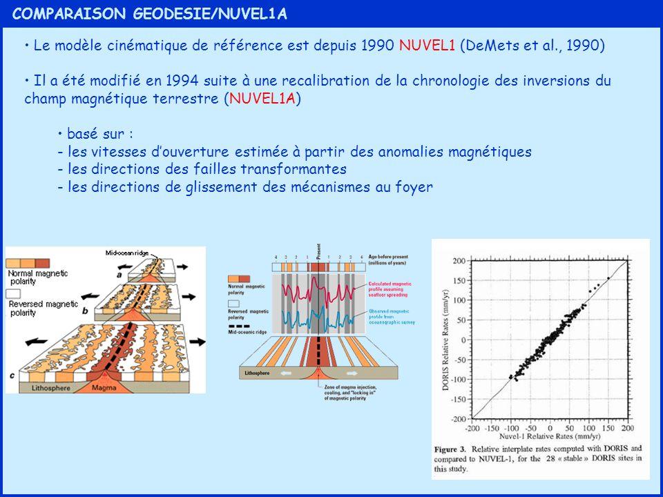 COMPARAISON GEODESIE/NUVEL1A Le modèle cinématique de référence est depuis 1990 NUVEL1 (DeMets et al., 1990) Il a été modifié en 1994 suite à une reca