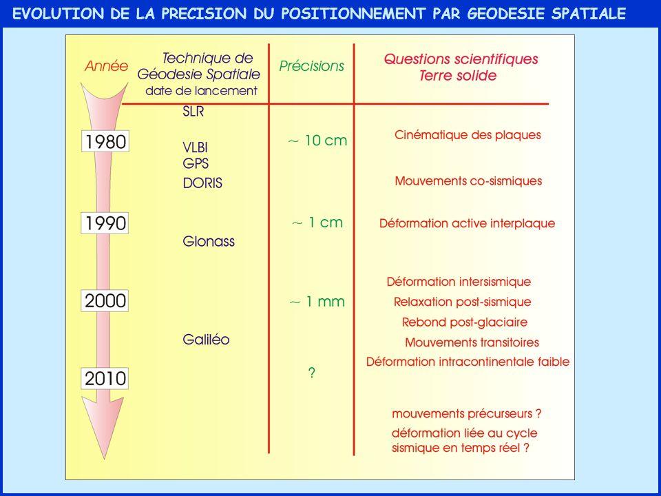 COMPARAISON GEODESIE/NUVEL1A Le modèle cinématique de référence est depuis 1990 NUVEL1 (DeMets et al., 1990) Il a été modifié en 1994 suite à une recalibration de la chronologie des inversions du champ magnétique terrestre (NUVEL1A) basé sur : - les vitesses douverture estimée à partir des anomalies magnétiques - les directions des failles transformantes - les directions de glissement des mécanismes au foyer