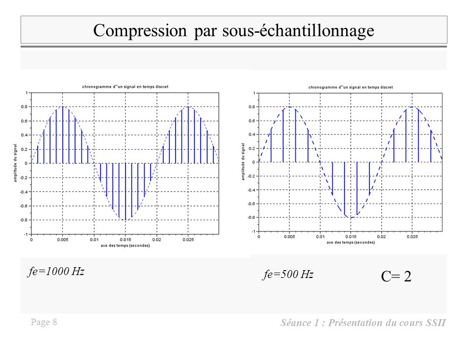 Séance 1 : Présentation du cours SSII Page 7 Extrait 5: échantillonnage et quantification de s(t) 000 période déchantillonnage : Te= 0.001s fréquence