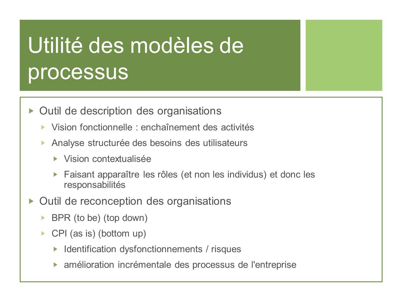 Utilité des modèles de processus Outil de description des organisations Vision fonctionnelle : enchaînement des activités Analyse structurée des besoi