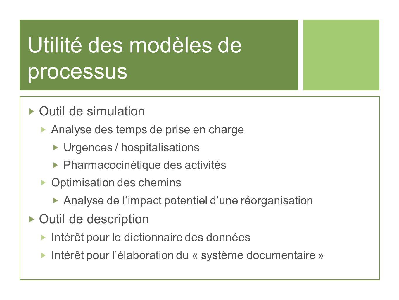 Utilité des modèles de processus Outil de simulation Analyse des temps de prise en charge Urgences / hospitalisations Pharmacocinétique des activités