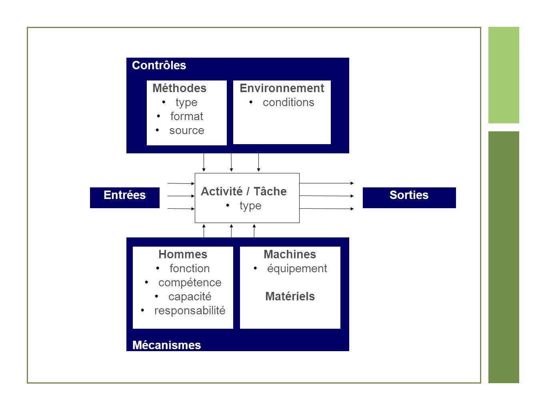 Contrôles Mécanismes Méthodes type format source Sorties Hommes fonction compétence capacité responsabilité Entrées Machines équipement Matériels Envi