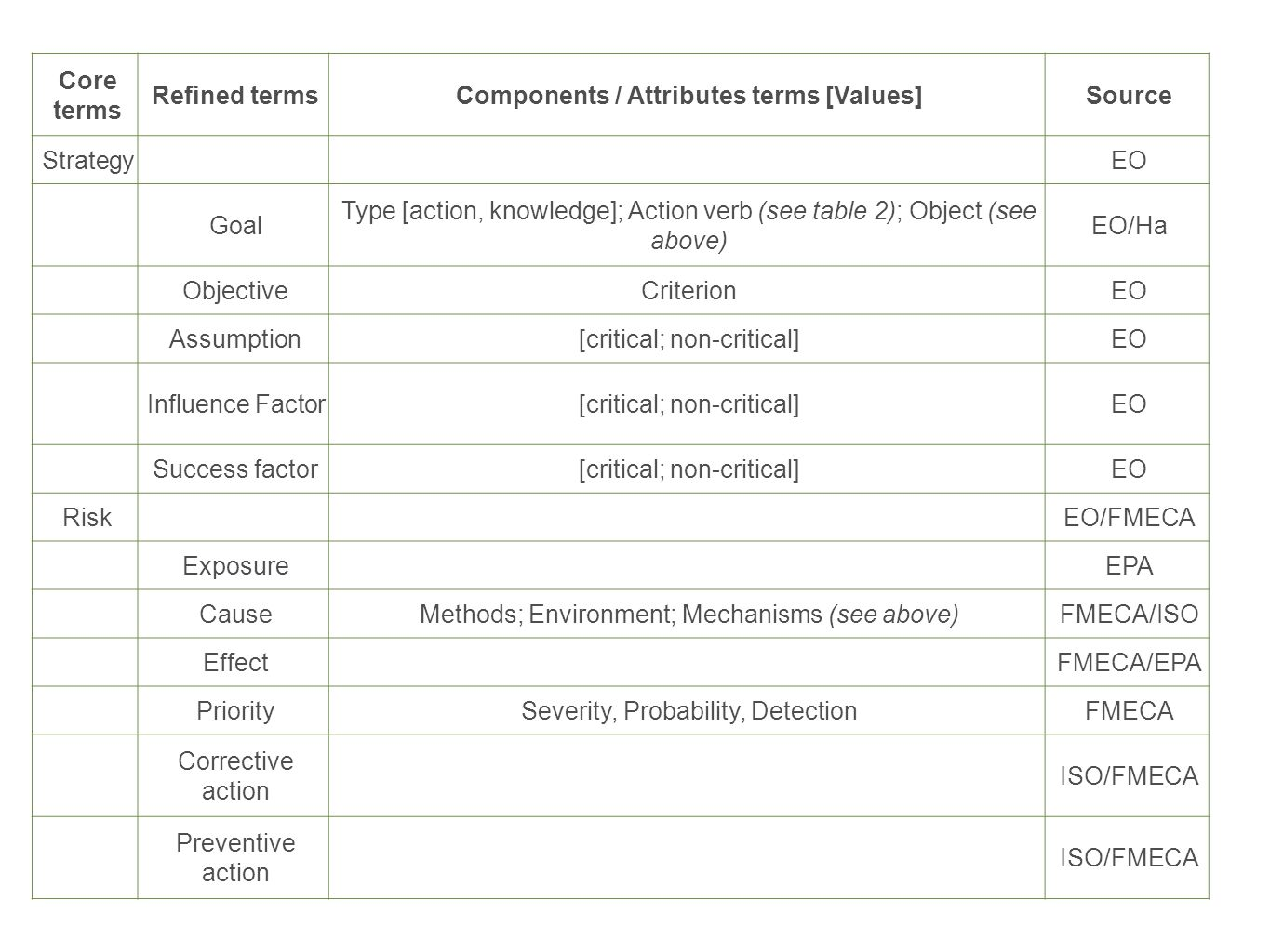 Core terms Refined termsComponents / Attributes terms [Values]Source StrategyEO Goal Type [action, knowledge]; Action verb (see table 2); Object (see