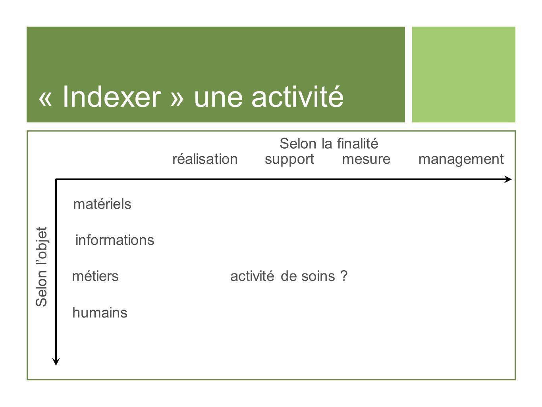 « Indexer » une activité Selon lobjet Selon la finalité réalisationsupportmesuremanagement matériels informations métiers humains activité de soins ?