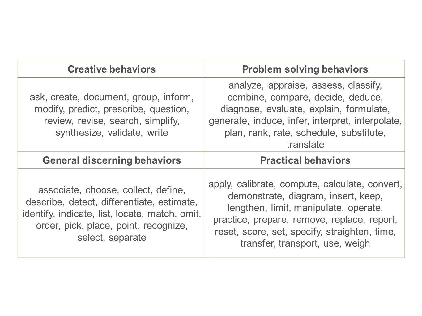 Creative behaviorsProblem solving behaviors ask, create, document, group, inform, modify, predict, prescribe, question, review, revise, search, simpli