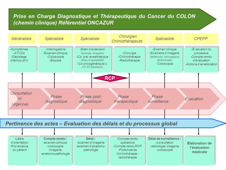 Prise en Charge Diagnostique et Thérapeutique du Cancer du COLON (chemin clinique) Référentiel ONCAZUR Consultation ou Urgences Phase diagnostique Pha