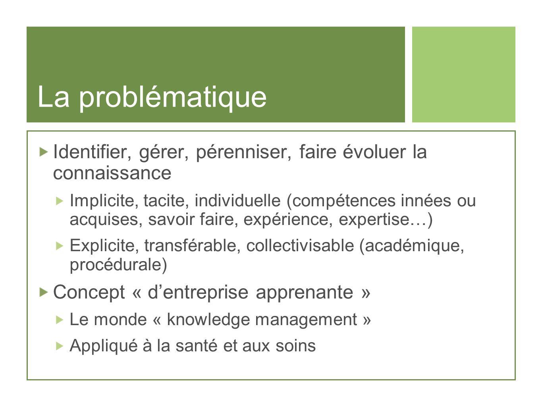 La problématique Identifier, gérer, pérenniser, faire évoluer la connaissance Implicite, tacite, individuelle (compétences innées ou acquises, savoir