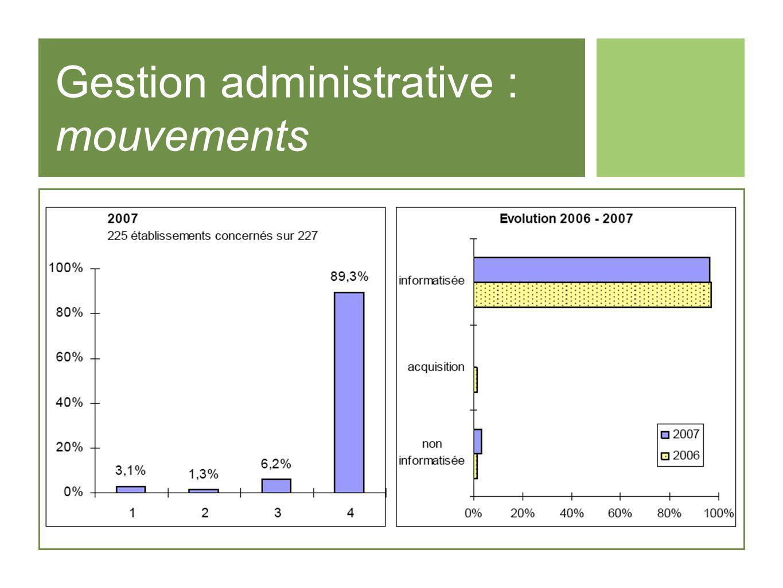 Gestion administrative : mouvements