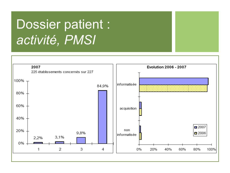 Dossier patient : activité, PMSI