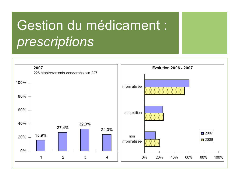 Gestion du médicament : prescriptions