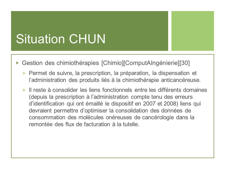 Situation CHUN Gestion des chimiothérapies [Chimio][ComputAIngénierie][30] Permet de suivre, la prescription, la préparation, la dispensation et ladmi