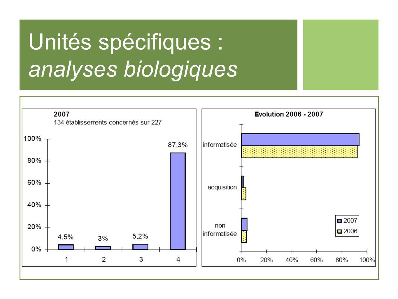 Unités spécifiques : analyses biologiques