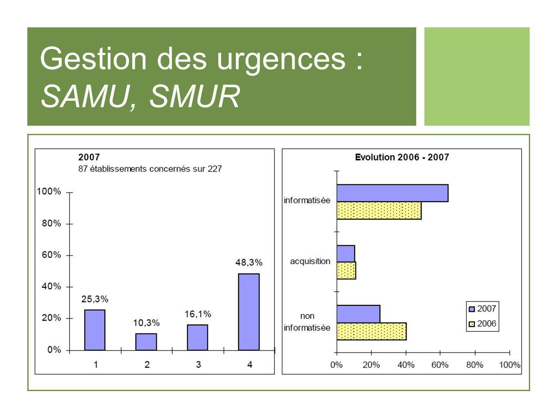Gestion des urgences : SAMU, SMUR