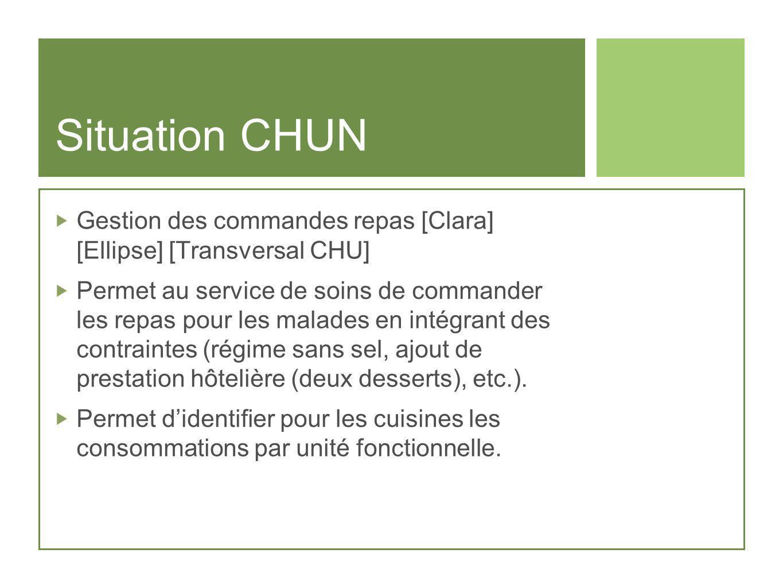 Situation CHUN Gestion des commandes repas [Clara] [Ellipse] [Transversal CHU] Permet au service de soins de commander les repas pour les malades en i