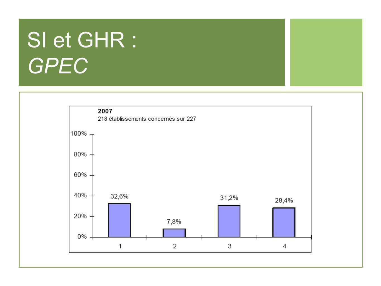 SI et GHR : GPEC