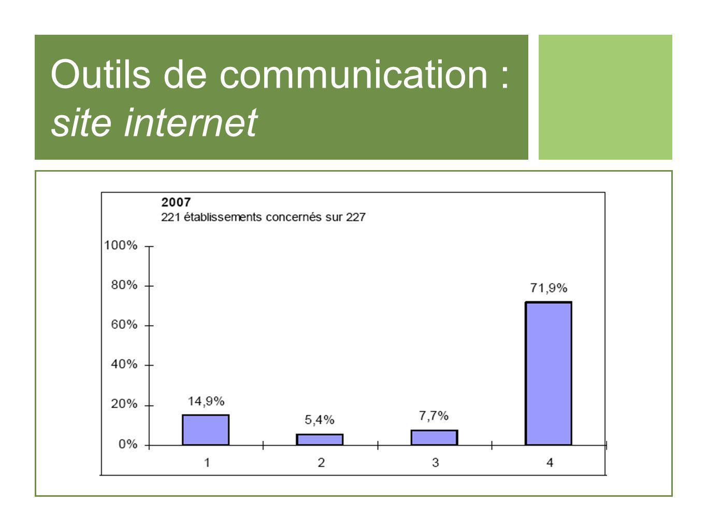 Outils de communication : site internet