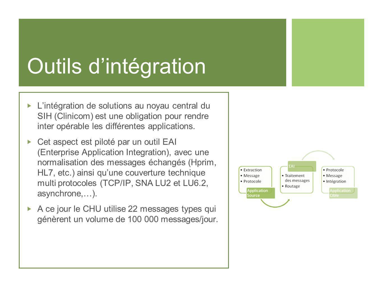Outils dintégration Lintégration de solutions au noyau central du SIH (Clinicom) est une obligation pour rendre inter opérable les différentes applica