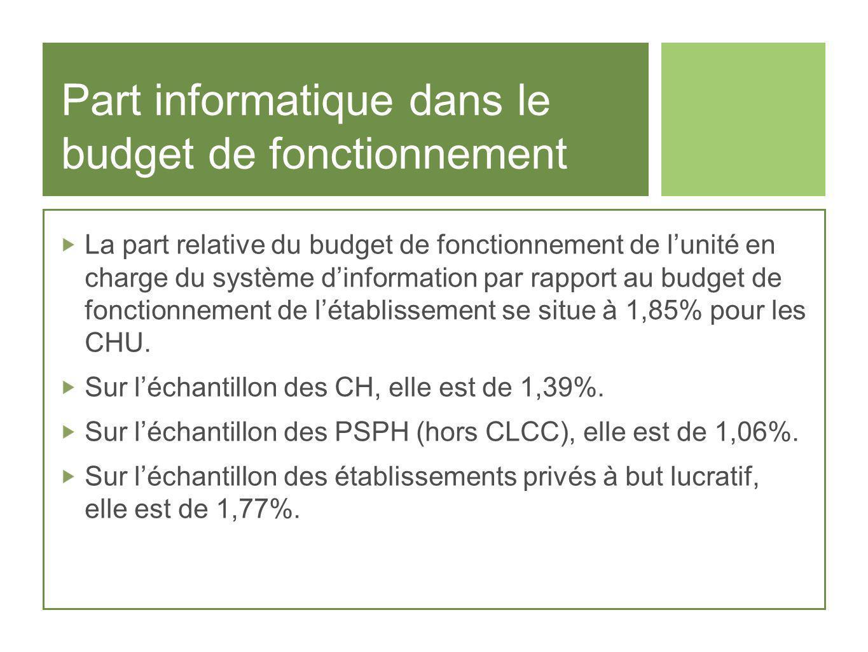 Part informatique dans le budget de fonctionnement La part relative du budget de fonctionnement de lunité en charge du système dinformation par rappor