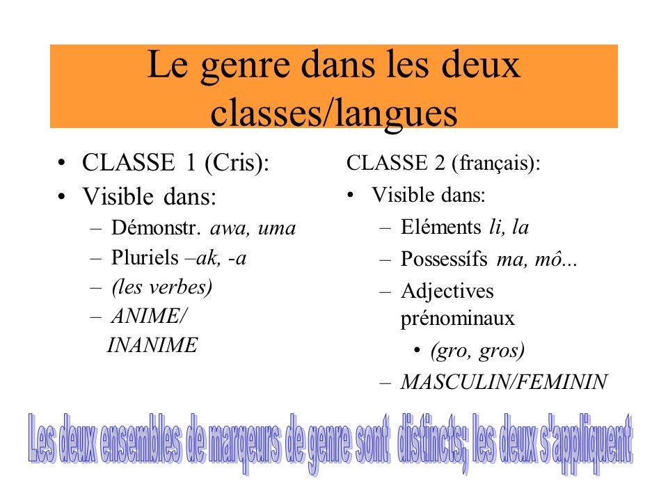 Le genre dans les deux classes/langues CLASSE 1 (Cris): Visible dans: –Démonstr. awa, uma –Pluriels –ak, -a –(les verbes) –ANIME/ INANIME CLASSE 2 (fr
