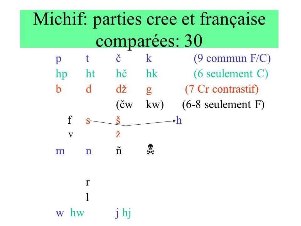 Michif: parties cree et française comparées: 30 ptčk (9 commun F/C) hphthčhk (6 seulement C) bddžg (7 Cr contrastif) (čwkw) (6-8 seulement F) fsšh vž