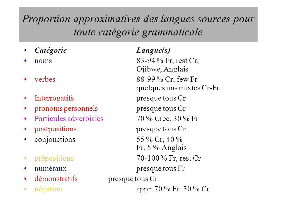Proportion approximatives des langues sources pour toute catégorie grammaticale CatégorieLangue(s) noms83-94 % Fr, rest Cr, Ojibwe, Anglais verbes88-9
