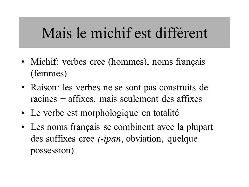 Mais le michif est différent Michif: verbes cree (hommes), noms français (femmes) Raison: les verbes ne se sont pas construits de racines + affixes, m