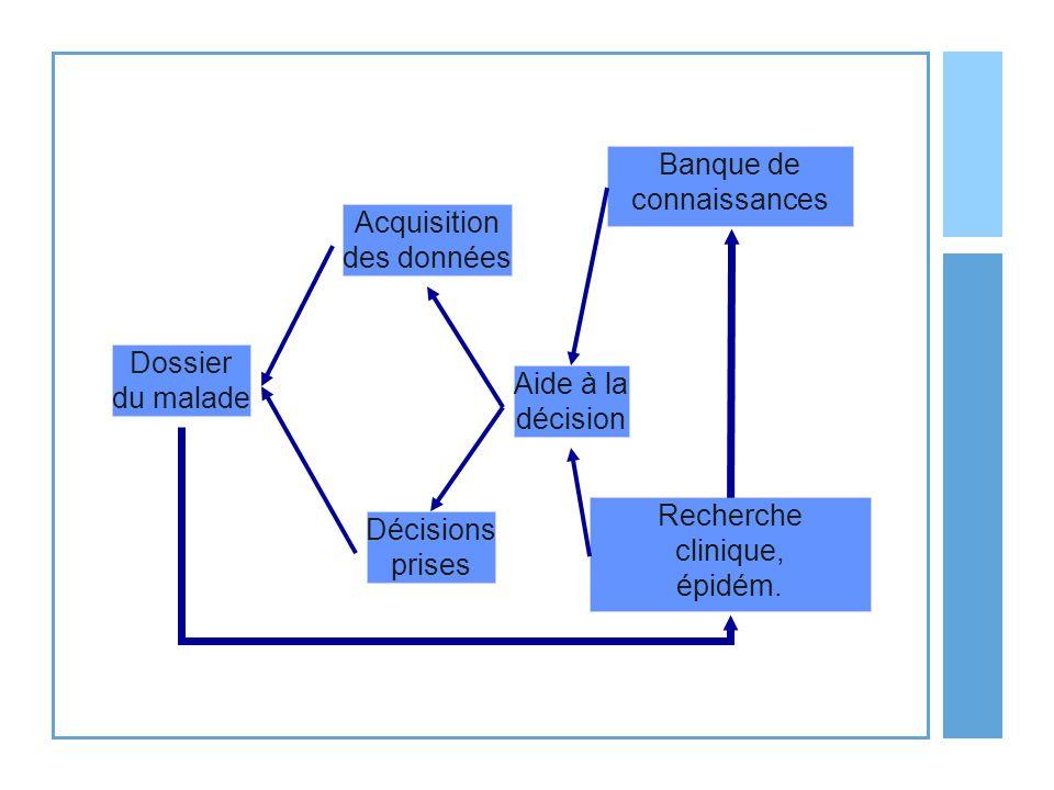 Banque de connaissances Recherche clinique, épidém. Aide à la décision Acquisition des données Décisions prises Dossier du malade