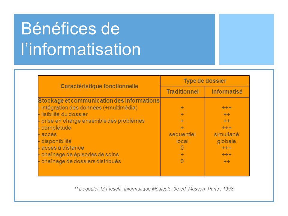 Bénéfices de linformatisation P Degoulet, M Fieschi. Informatique Médicale. 3e ed, Masson :Paris ; 1998 Stockage et communication des informations - i