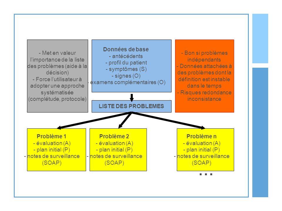 Données de base - antécédents - profil du patient - symptômes (S) - signes (O) - examens complémentaires (O) Problème 1 - évaluation (A) - plan initia