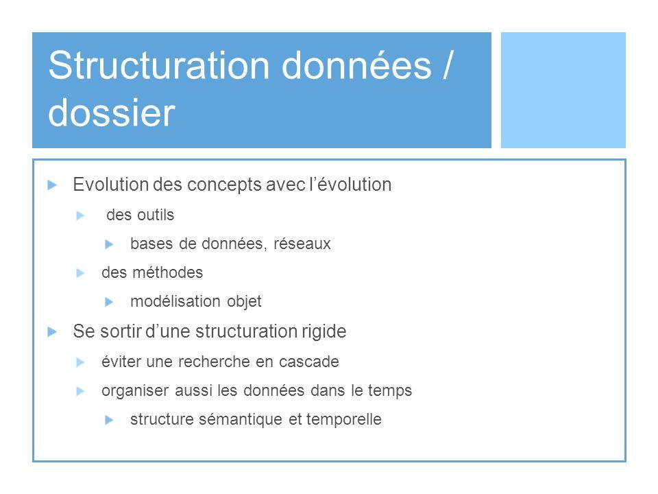 Structuration données / dossier Evolution des concepts avec lévolution des outils bases de données, réseaux des méthodes modélisation objet Se sortir