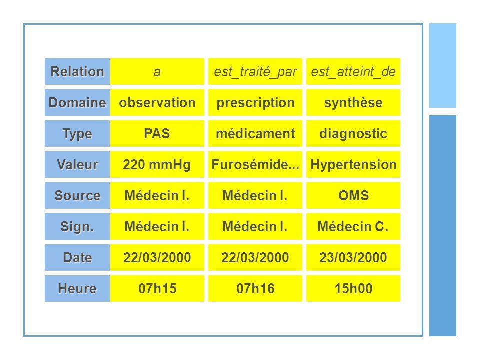 PAS 220 mmHg Type Valeur SourceMédecin I. Sign. Date22/03/2000 Domaineobservation Relationa médicament Furosémide... Médecin I. 22/03/2000 prescriptio