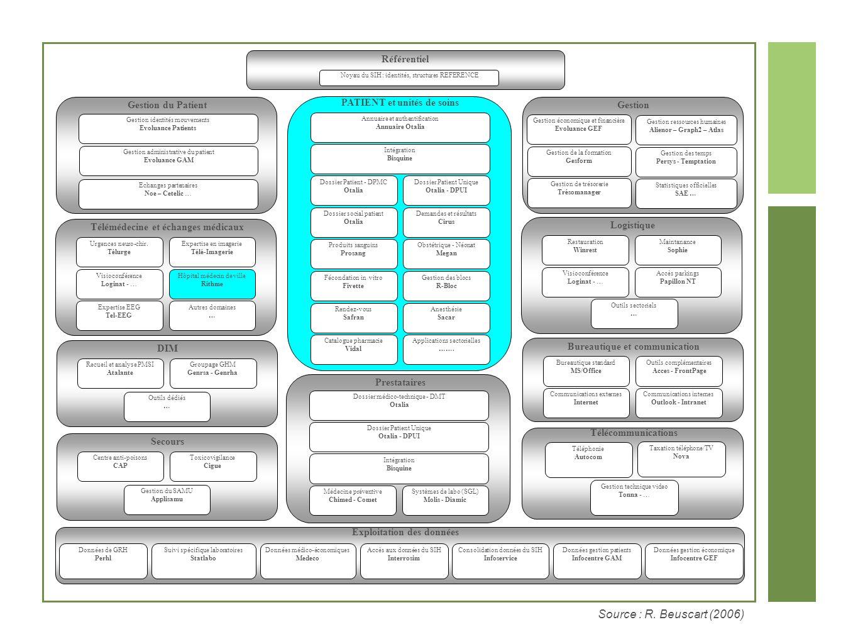 Référentiel Noyau du SIH : identités, structures REFERENCE Gestion identités mouvements Evoluance Patients Gestion administrative du patient Evoluance