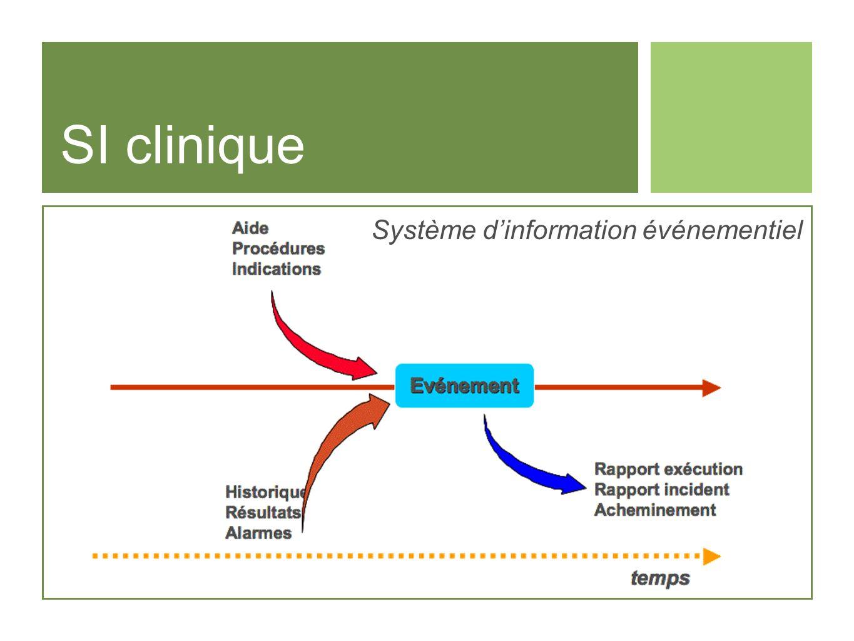 Système dinformation événementiel