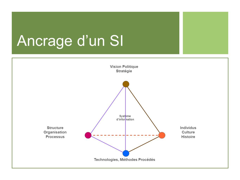 Ancrage dun SI Vision Politique Stratégie Structure Organisation Processus Individus Culture Histoire Technologies, Méthodes Procédés Système d'inform