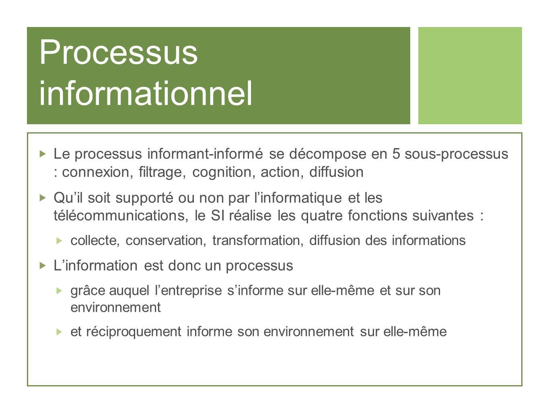 Processus informationnel Le processus informant-informé se décompose en 5 sous-processus : connexion, filtrage, cognition, action, diffusion Quil soit