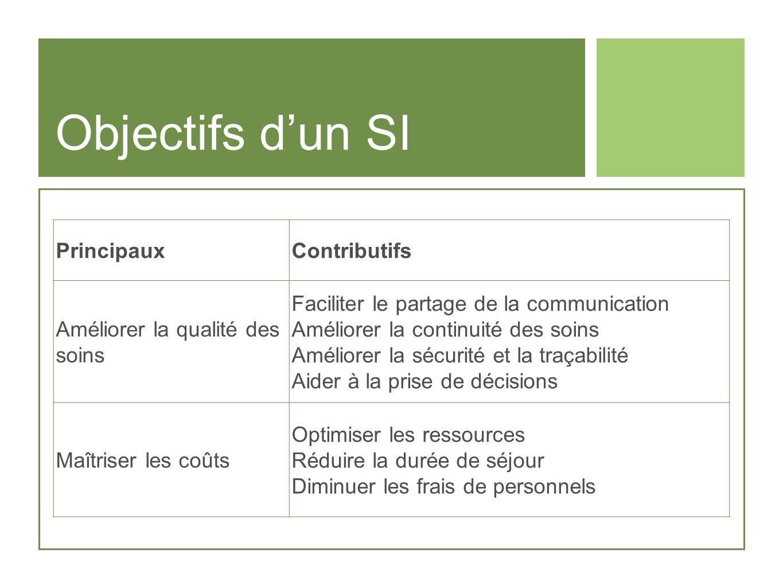 Objectifs dun SI PrincipauxContributifs Améliorer la qualité des soins Faciliter le partage de la communication Améliorer la continuité des soins Amél
