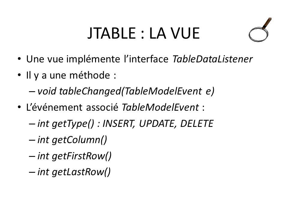 JTABLE : LA VUE Une vue implémente linterface TableDataListener Il y a une méthode : – void tableChanged(TableModelEvent e) Lévénement associé TableMo