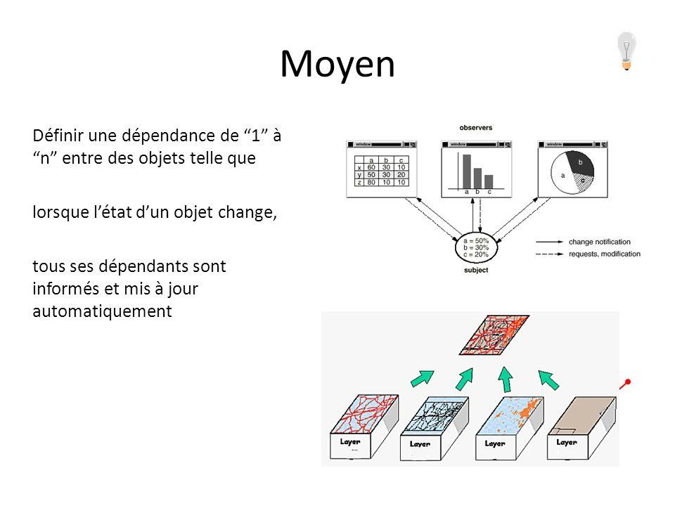 Moyen Définir une dépendance de 1 à n entre des objets telle que lorsque létat dun objet change, tous ses dépendants sont informés et mis à jour automatiquement