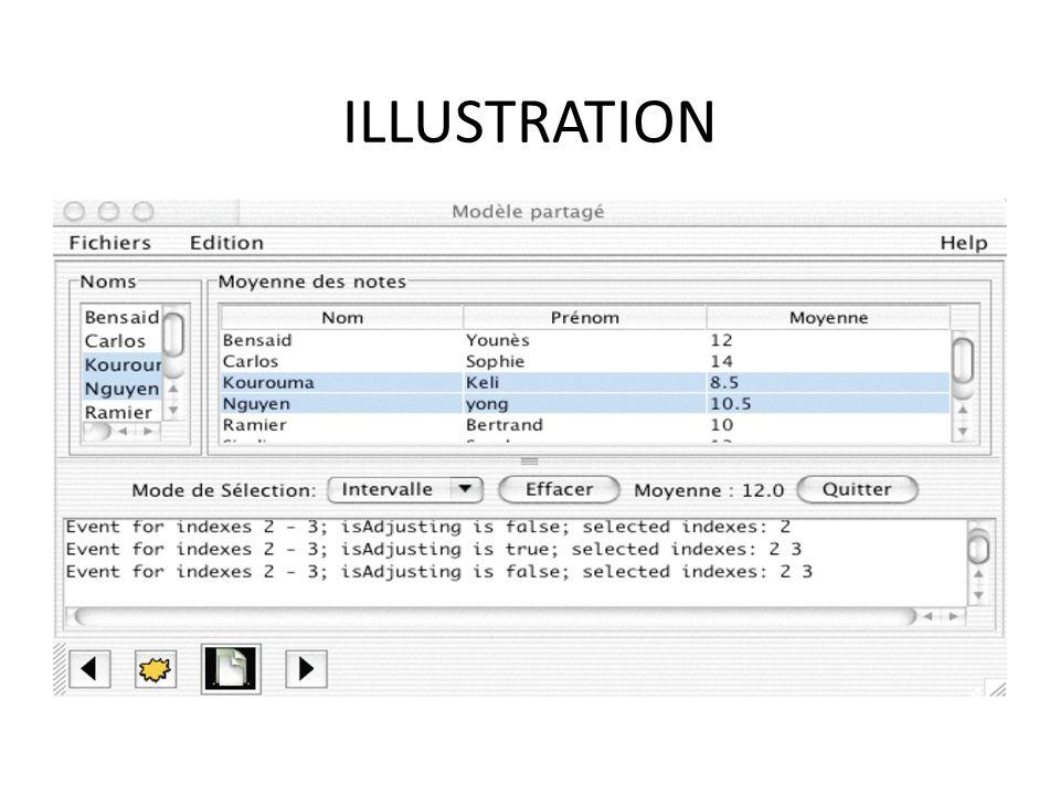 Définition du modèle associé Si le modèle est décrit par une interface ListModel / TableModel prédéfinie, Linterface permet dexpliciter comment gérer les données du modèle et dajouter des vues (écouteurs de changements sur le modèle) Rem : il existe généralement une classe Adapter nommée Default Model avec =List ou Table Si le modèle change, il génère un événement et notifie les vues (via des méthodes en fire ) 5
