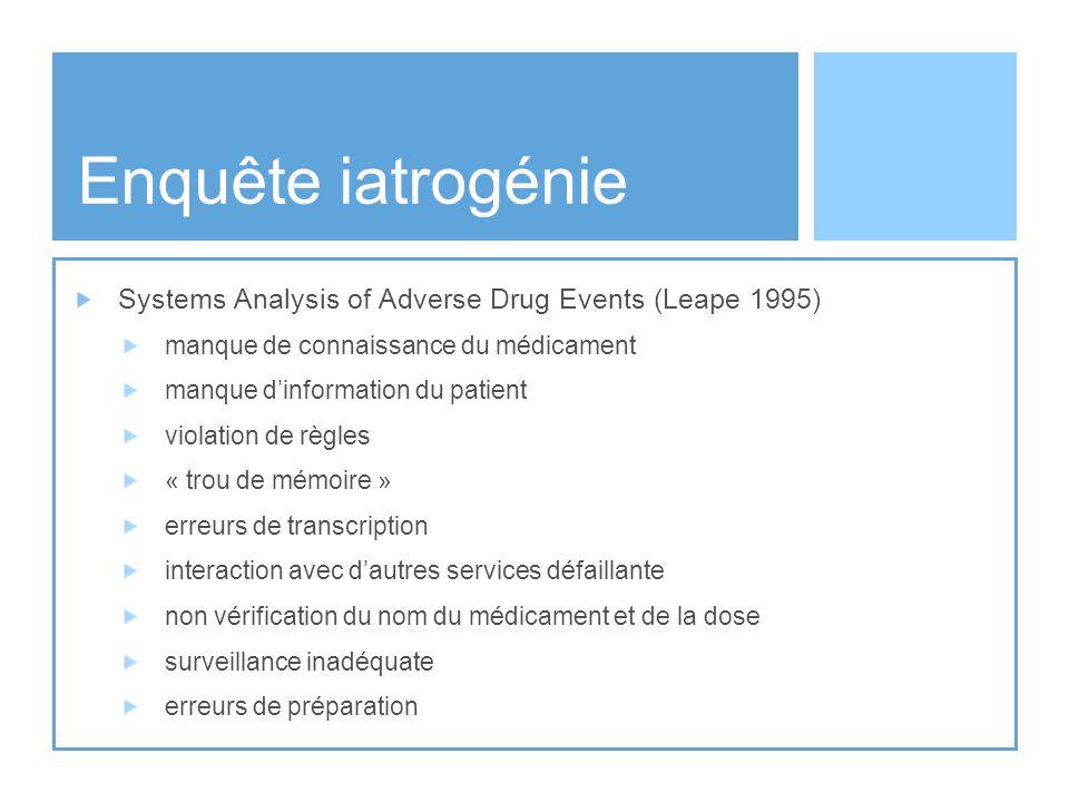 Enquête iatrogénie Systems Analysis of Adverse Drug Events (Leape 1995) manque de connaissance du médicament manque dinformation du patient violation