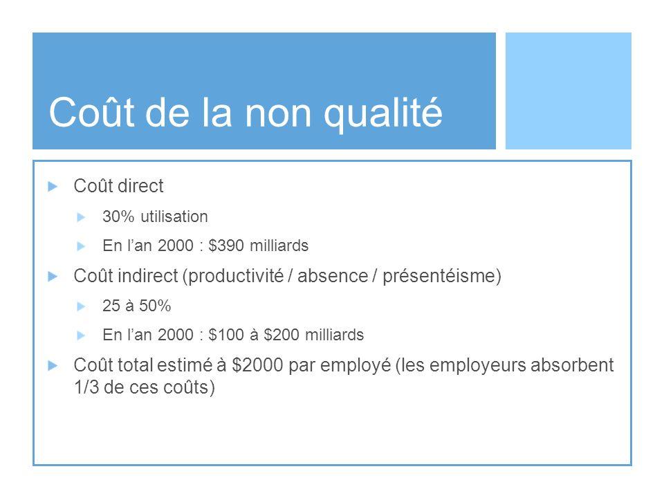 Coût de la non qualité Coût direct 30% utilisation En lan 2000 : $390 milliards Coût indirect (productivité / absence / présentéisme) 25 à 50% En lan