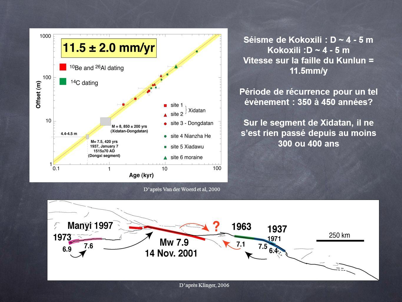 Séisme de Kokoxili : D ~ 4 - 5 m Kokoxili :D ~ 4 - 5 m Vitesse sur la faille du Kunlun = 11.5mm/y Période de récurrence pour un tel évènement : 350 à
